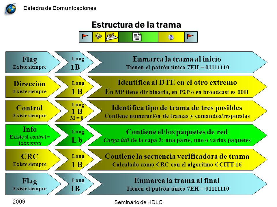 Cátedra de Comunicaciones 2009 Seminario de HDLC Estructura del campo Control Este esquema es M=8 => Nros Ns y Nr de 3b, para otros módulos el campo cambia su longitud Existen tres tipos de tramas y el primer bit [y el segundo] de control la definen.