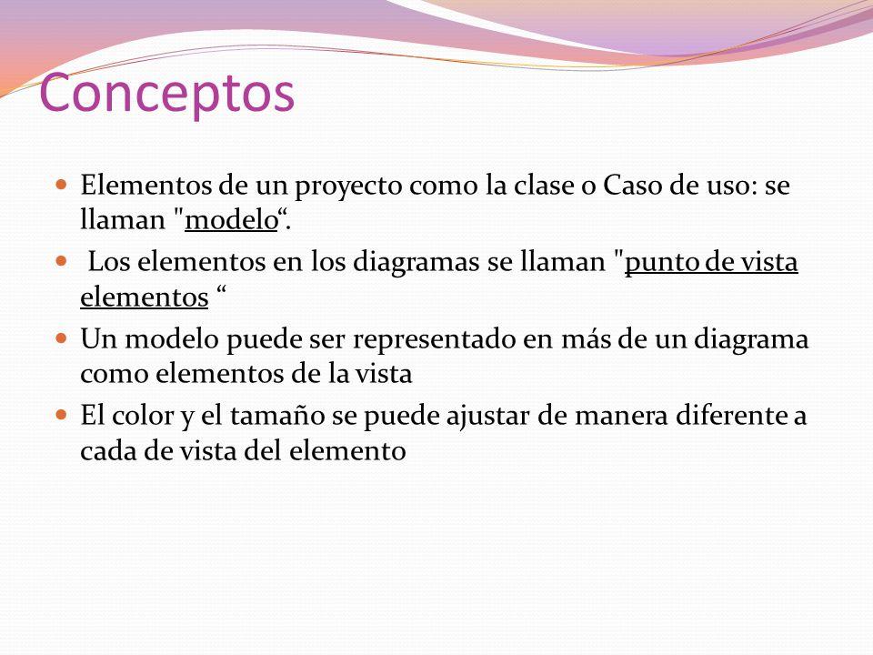 Conceptos Elementos de un proyecto como la clase o Caso de uso: se llaman modelo.