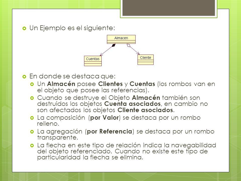 Un Ejemplo es el siguiente: En donde se destaca que: Un Almacén posee Clientes y Cuentas (los rombos van en el objeto que posee las referencias). Cuan