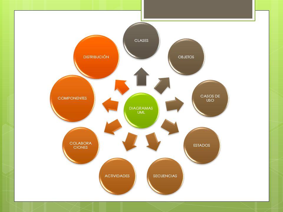 DIAGRAMA DE CLASES Un diagrama de clases sirve para visualizar las relaciones entre las clases que involucran el sistema, las cuales pueden ser asociativas, de herencia, de uso y de contenimiento.