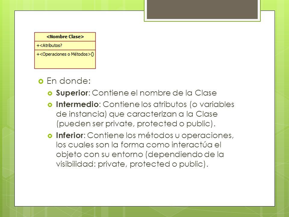 En donde: Superior : Contiene el nombre de la Clase Intermedio : Contiene los atributos (o variables de instancia) que caracterizan a la Clase (pueden