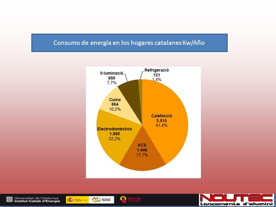 Consumo de energía en los hogares catalanes Kw/Año