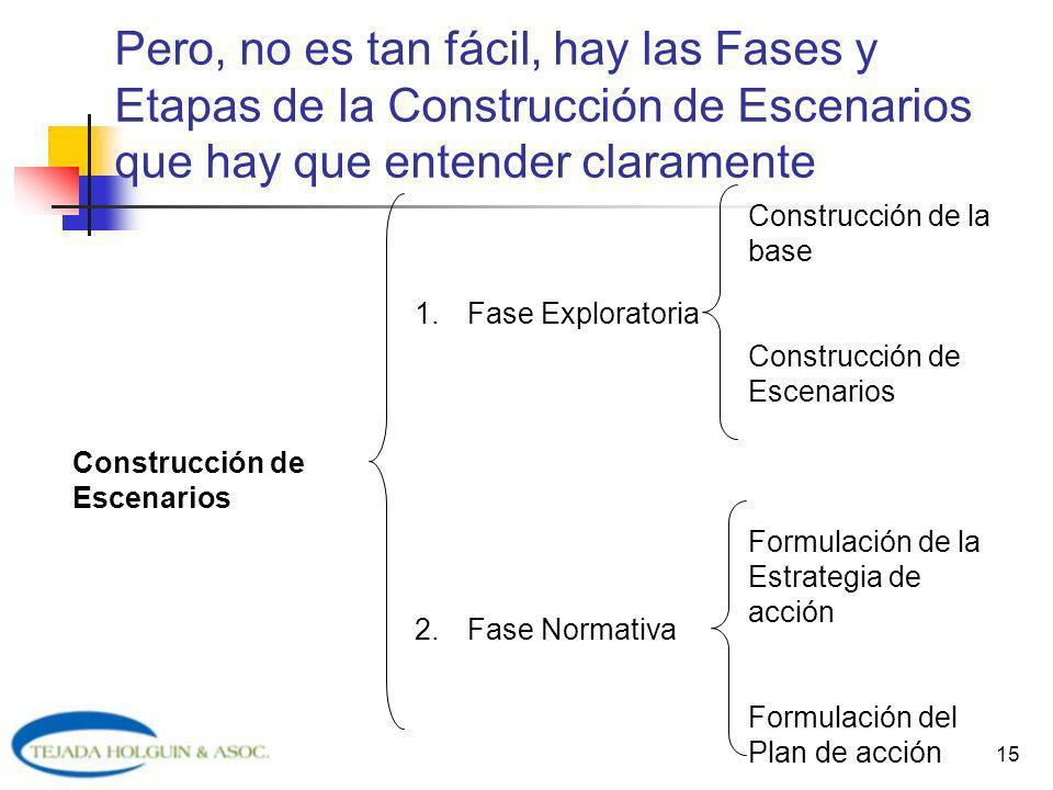15 Pero, no es tan fácil, hay las Fases y Etapas de la Construcción de Escenarios que hay que entender claramente Construcción de Escenarios 1.Fase Ex