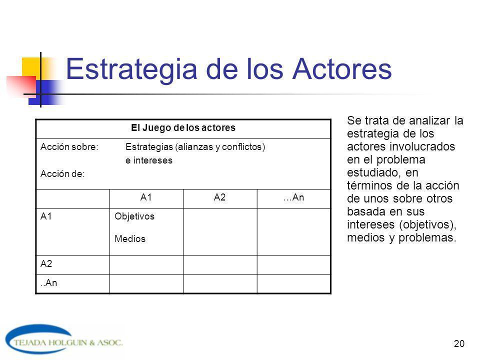 20 Estrategia de los Actores Se trata de analizar la estrategia de los actores involucrados en el problema estudiado, en términos de la acción de unos