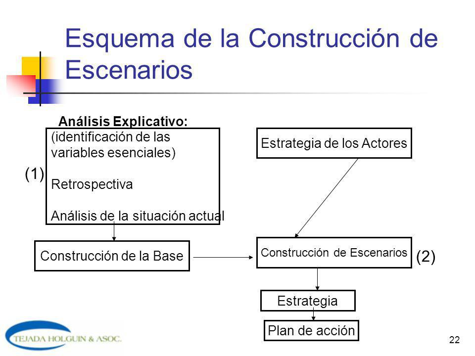 22 Esquema de la Construcción de Escenarios (identificación de las variables esenciales) Retrospectiva Análisis de la situación actual Construcción de