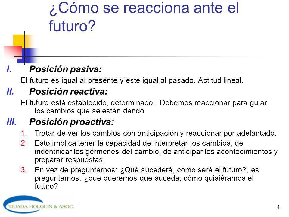 4 ¿Cómo se reacciona ante el futuro? I.Posición pasiva: El futuro es igual al presente y este igual al pasado. Actitud lineal. II.Posición reactiva: E