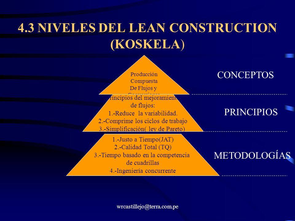 wrcastillejo@terra.com.pe 4.3 NIVELES DEL LEAN CONSTRUCTION (KOSKELA) Producción Compuesta De Flujos y Conversiones Principios del mejoramiento de flu