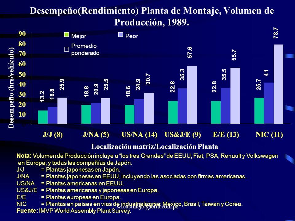wrcastillejo@terra.com.pe Desempeño(Rendimiento) Planta de Montaje, Volumen de Producción, 1989. 0 10 20 30 40 50 60 70 80 90 J/J (8)J/NA (5)US/NA (14