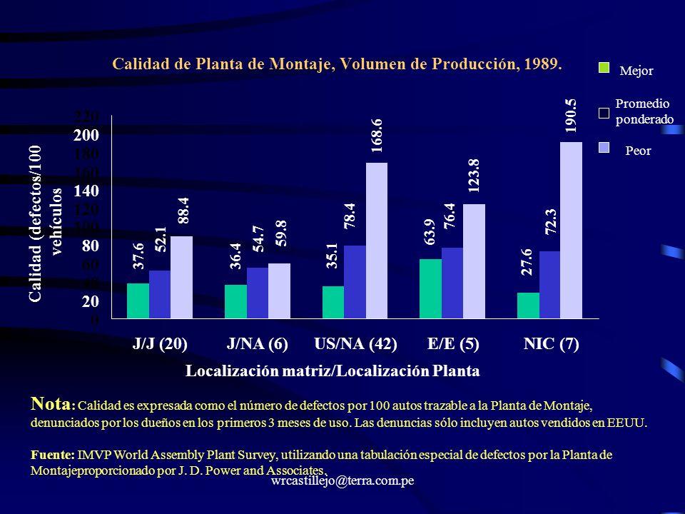 wrcastillejo@terra.com.pe Calidad de Planta de Montaje, Volumen de Producción, 1989. 0 20 40 60 80 100 120 140 160 180 200 220 J/J (20)J/NA (6)US/NA (