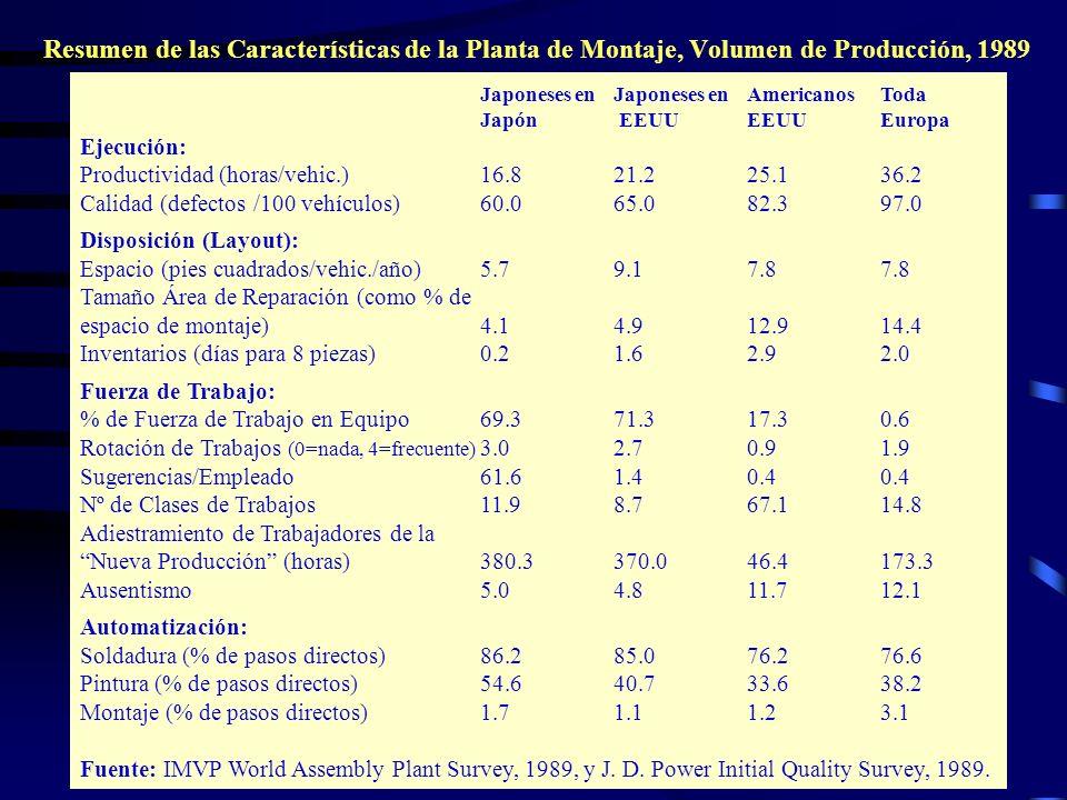 wrcastillejo@terra.com.pe Resumen de las Características de la Planta de Montaje, Volumen de Producción, 1989 Japoneses enJaponeses enAmericanosToda J