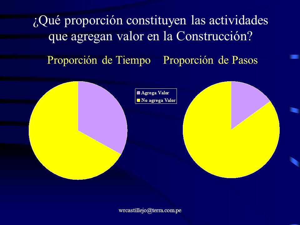 wrcastillejo@terra.com.pe ¿Qué proporción constituyen las actividades que agregan valor en la Construcción? Proporción de Tiempo Proporción de Pasos