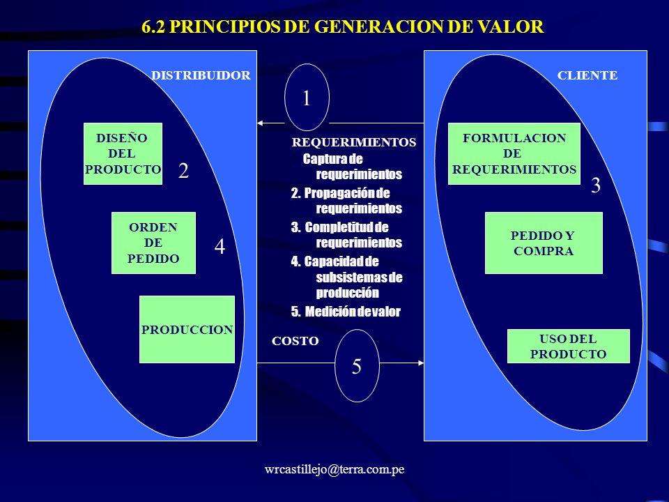 wrcastillejo@terra.com.pe 1 5 DISEÑO DEL PRODUCTO ORDEN DE PEDIDO PRODUCCION FORMULACION DE REQUERIMIENTOS PEDIDO Y COMPRA USO DEL PRODUCTO COSTO REQU