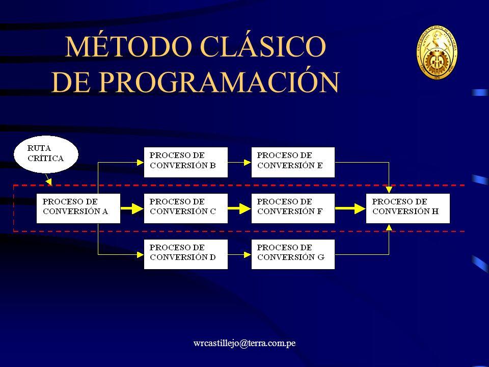 wrcastillejo@terra.com.pe MÉTODO CLÁSICO DE PROGRAMACIÓN