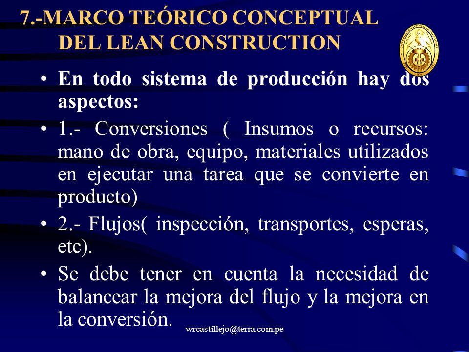 wrcastillejo@terra.com.pe 7.-MARCO TEÓRICO CONCEPTUAL DEL LEAN CONSTRUCTION En todo sistema de producción hay dos aspectos: 1.- Conversiones ( Insumos