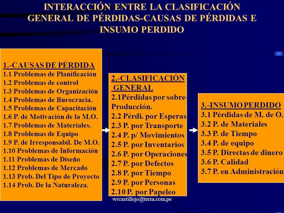 wrcastillejo@terra.com.pe INTERACCIÓN ENTRE LA CLASIFICACIÓN GENERAL DE PÉRDIDAS-CAUSAS DE PÉRDIDAS E INSUMO PERDIDO 1.-CAUSAS DE PÉRDIDA 1.1 Problema