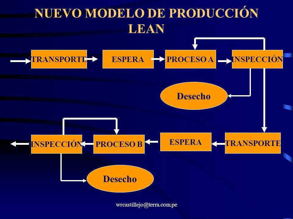 wrcastillejo@terra.com.pe NUEVO MODELO DE PRODUCCIÓN LEAN TRANSPORTEESPERAPROCESO AINSPECCIÓN Desecho TRANSPORTE ESPERA PROCESO BINSPECCIÓN Desecho