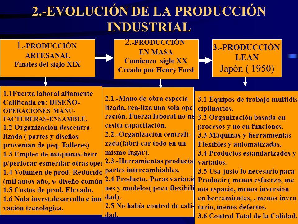 wrcastillejo@terra.com.pe 2.-EVOLUCIÓN DE LA PRODUCCIÓN INDUSTRIAL 1.-PRODUCCIÓN ARTESANAL Finales del siglo XIX 1.1Fuerza laboral altamente Calificad