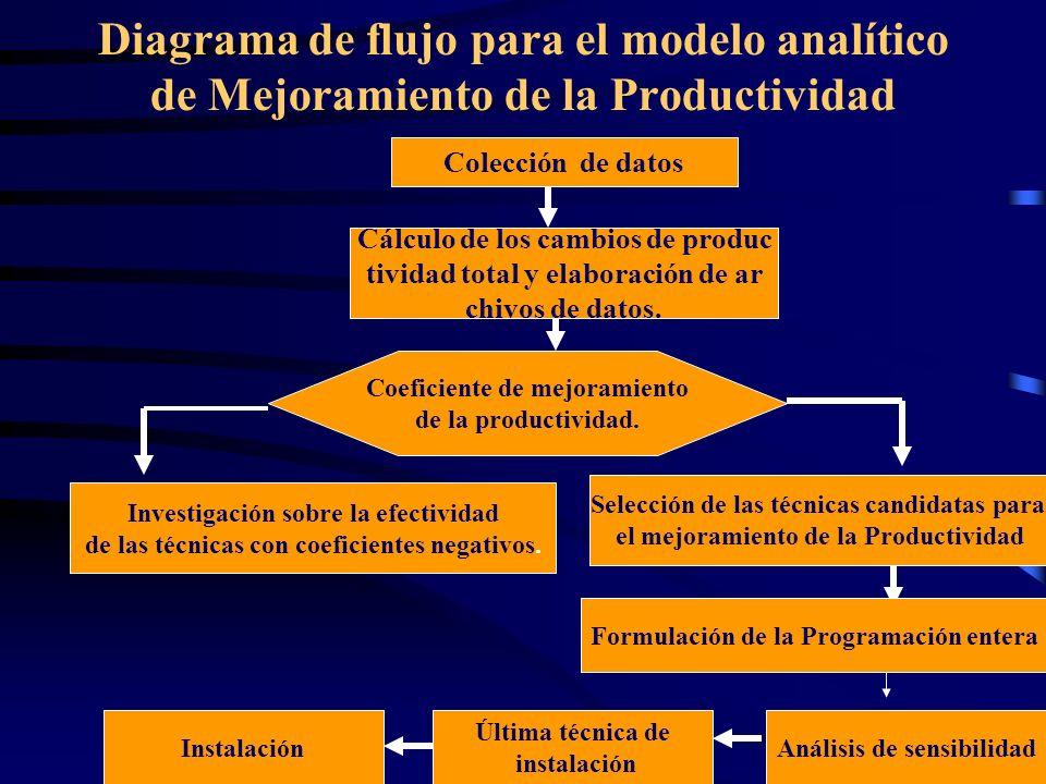 Diagrama de flujo para el modelo analítico de Mejoramiento de la Productividad Colección de datos Cálculo de los cambios de produc tividad total y ela
