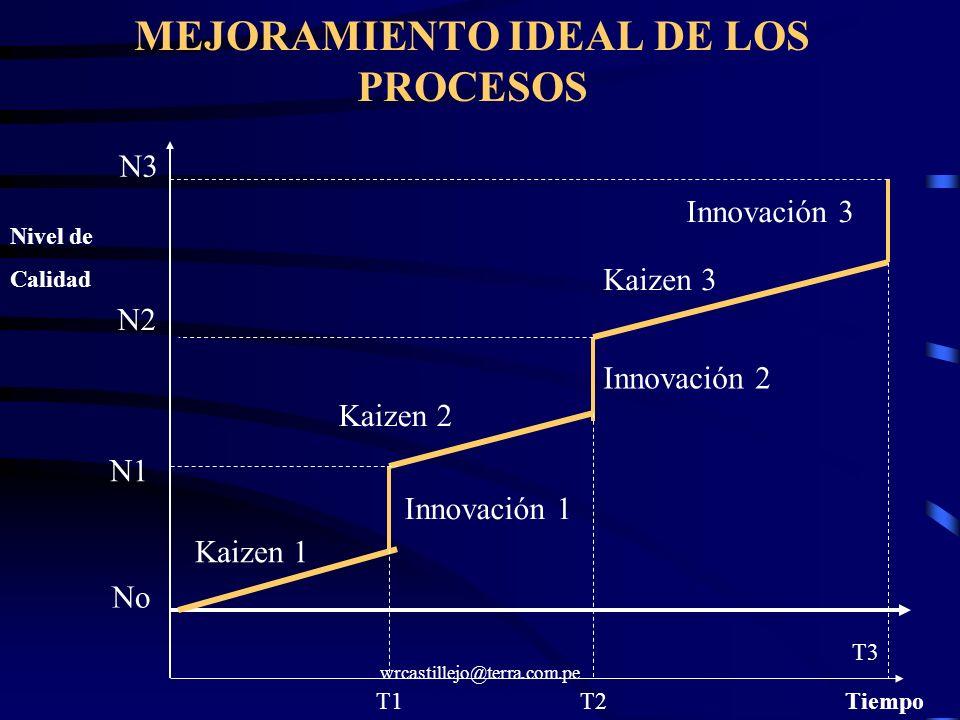 wrcastillejo@terra.com.pe MEJORAMIENTO IDEAL DE LOS PROCESOS No N1 N2 N3 Nivel de Calidad TiempoT1T2 T3 Kaizen 1 Innovación 1 Kaizen 2 Kaizen 3 Innova