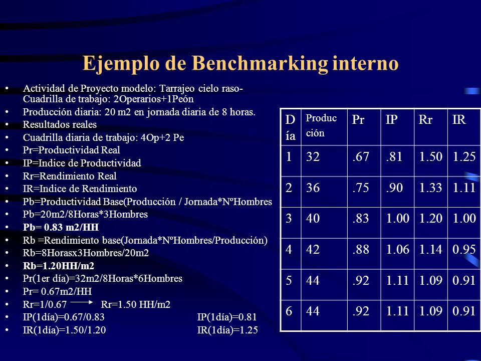 Ejemplo de Benchmarking interno Actividad de Proyecto modelo: Tarrajeo cielo raso- Cuadrilla de trabajo: 2Operarios+1Peón Producción diaria: 20 m2 en