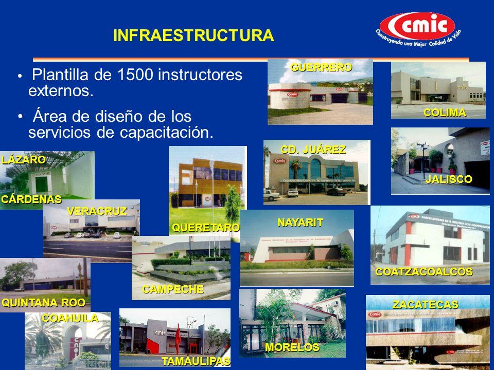 18 Plantilla de 1500 instructores externos. Área de diseño de los servicios de capacitación. COATZACOALCOS COLIMA CD. JUÁREZ JALISCO GUERRERO MORELOS