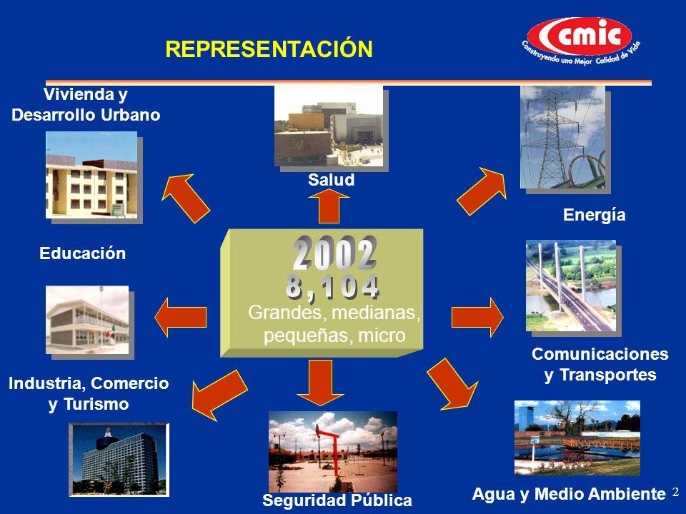2 Comunicaciones y Transportes Energía Vivienda y Desarrollo Urbano Salud Educación Industria, Comercio y Turismo Agua y Medio Ambiente Seguridad Públ
