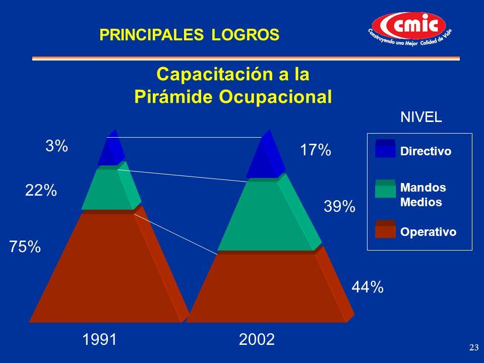 23 19912002 3% 22% 75% 17% 44% 39% Capacitación a la Pirámide Ocupacional NIVEL Mandos Medios Directivo Operativo PRINCIPALES LOGROS