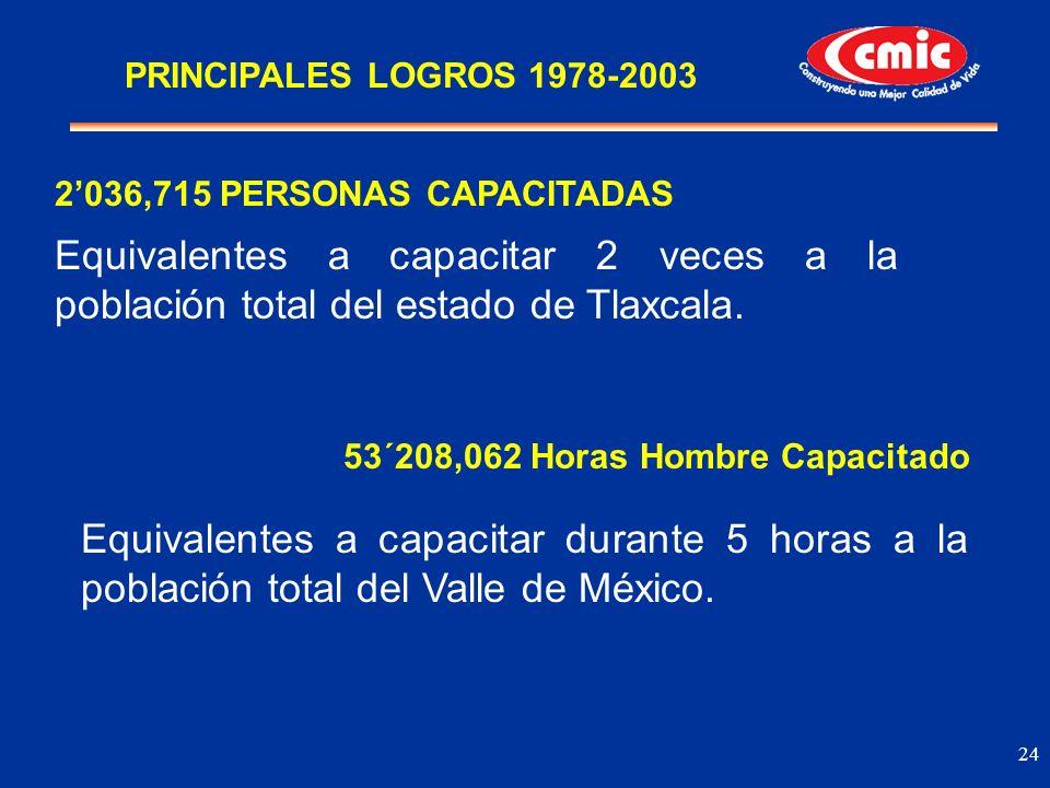 24 2036,715 PERSONAS CAPACITADAS Equivalentes a capacitar 2 veces a la población total del estado de Tlaxcala. 53´208,062 Horas Hombre Capacitado Equi