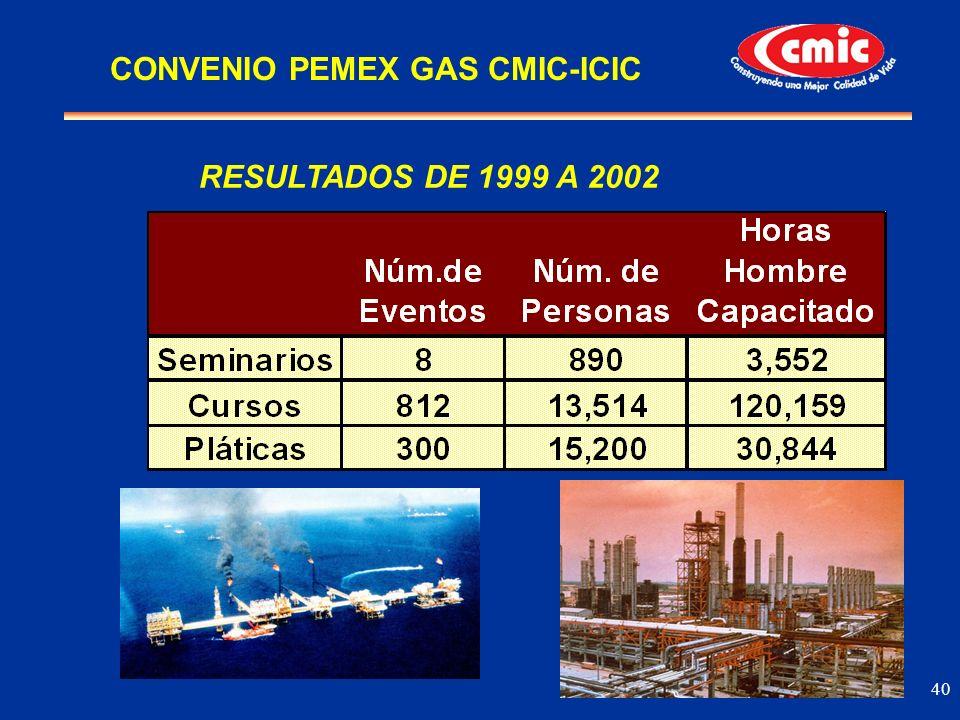 40 RESULTADOS DE 1999 A 2002 CONVENIO PEMEX GAS CMIC-ICIC