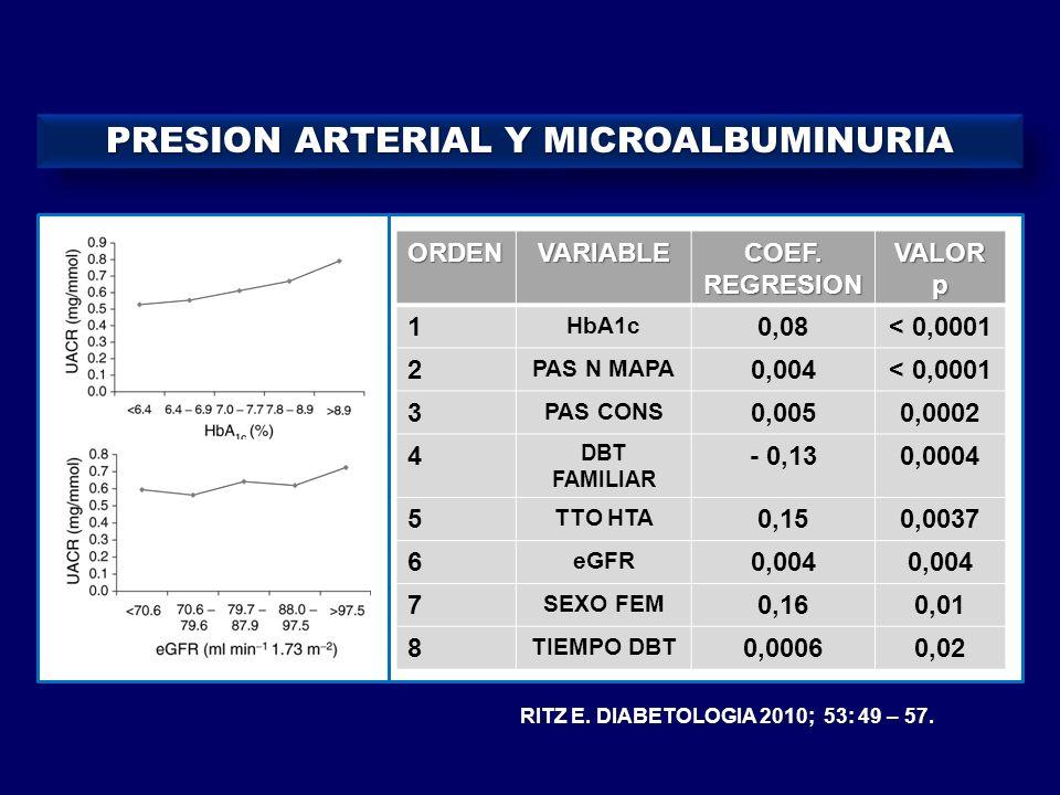 PRESION ARTERIAL Y MICROALBUMINURIA RITZ E. DIABETOLOGIA 2010; 53: 49 – 57. ORDENVARIABLE COEF. REGRESION VALOR p 1 HbA1c 0,08< 0,0001 2 PAS N MAPA 0,