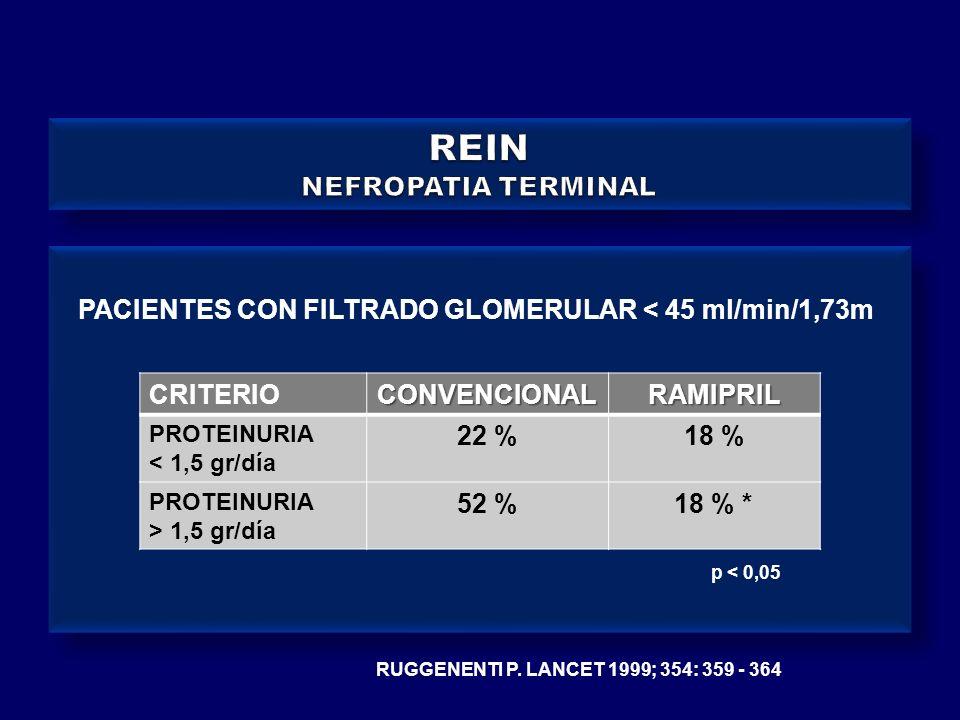 RUGGENENTI P. LANCET 1999; 354: 359 - 364 CRITERIOCONVENCIONALRAMIPRIL PROTEINURIA < 1,5 gr/día 22 %18 % PROTEINURIA > 1,5 gr/día 52 %18 % * p < 0,05
