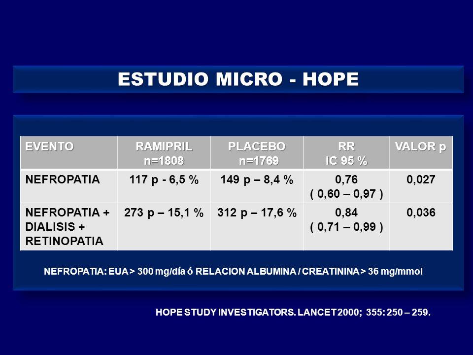 HOPE STUDY INVESTIGATORS. LANCET 2000; 355: 250 – 259.EVENTORAMIPRILn=1808PLACEBO n=1769 n=1769RR IC 95 % VALOR p NEFROPATIA117 p - 6,5 %149 p – 8,4 %