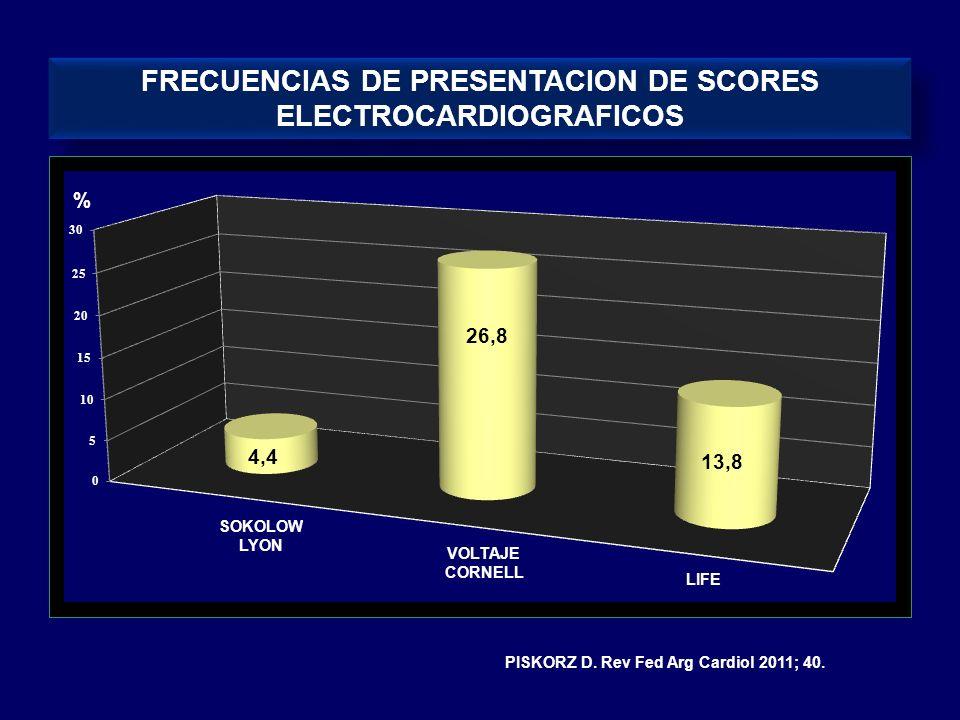 FRECUENCIAS DE PRESENTACION DE SCORES ELECTROCARDIOGRAFICOS % SOKOLOW LYON VOLTAJE CORNELL LIFE 4,4 26,8 13,8 PISKORZ D. Rev Fed Arg Cardiol 2011; 40.