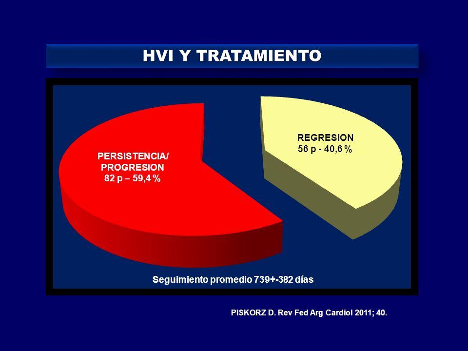 HVI Y TRATAMIENTO REGRESION 56 p - 40,6 % PERSISTENCIA/ PROGRESION 82 p – 59,4 % Seguimiento promedio 739+-382 días PISKORZ D. Rev Fed Arg Cardiol 201
