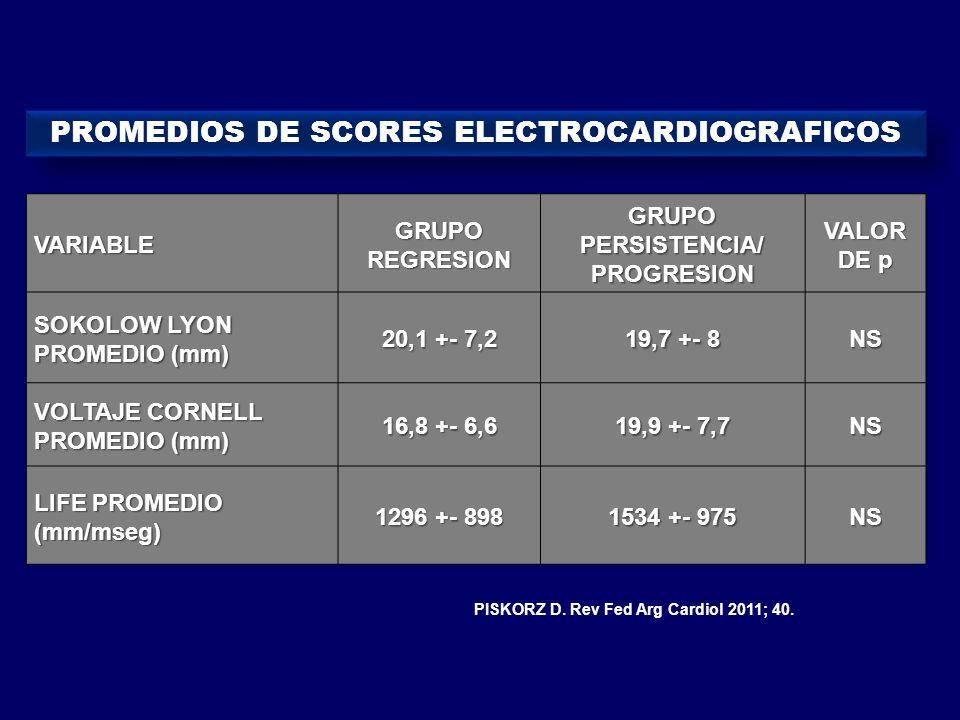 VARIABLE VARIABLE GRUPO REGRESION GRUPO PERSISTENCIA/ PROGRESION VALOR DE p SOKOLOW LYON SOKOLOW LYON PROMEDIO (mm) PROMEDIO (mm) 20,1 +- 7,2 19,7 +-