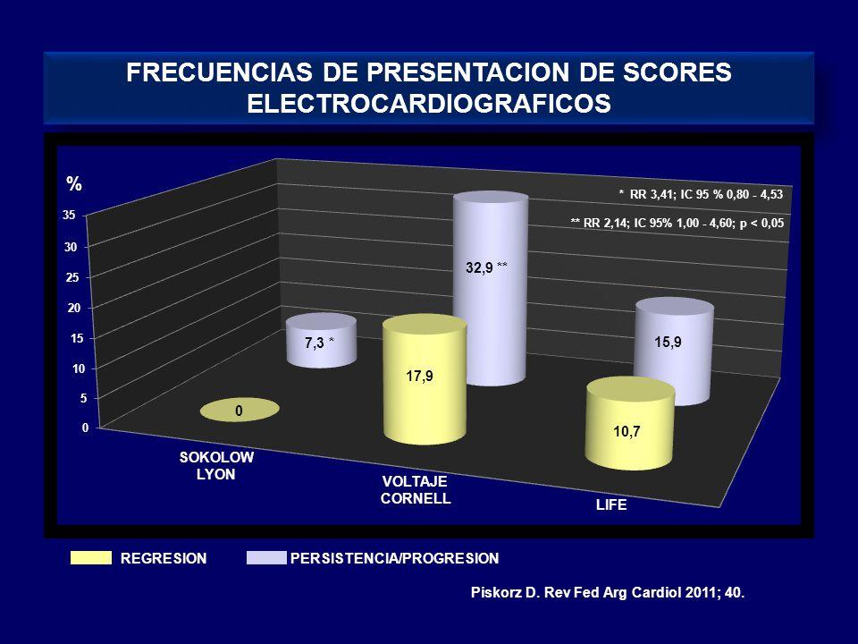 % SOKOLOW LYON VOLTAJE CORNELL LIFE REGRESION PERSISTENCIA/PROGRESION FRECUENCIAS DE PRESENTACION DE SCORES ELECTROCARDIOGRAFICOS 0 7,3 * 17,9 32,9 **