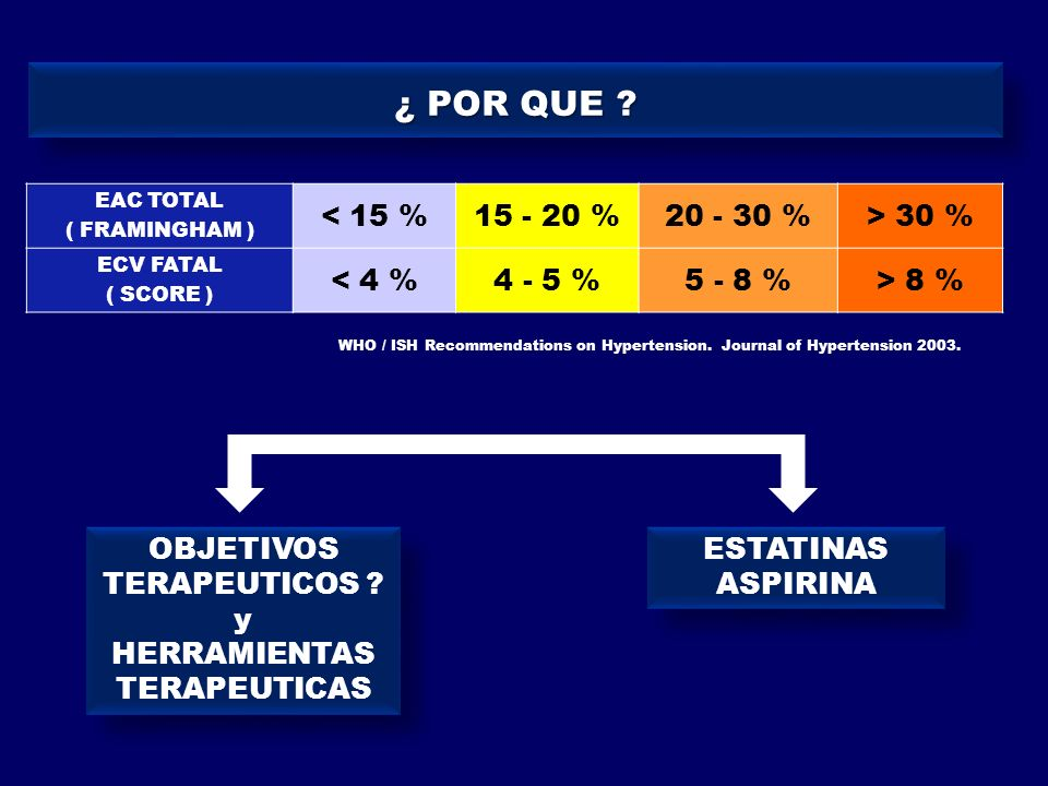 ESTADIOS PA vs RIESGO CV ESTUDIO FRAMINGHAM ESTADIOS PA vs RIESGO CV ESTUDIO FRAMINGHAM LEVY D.