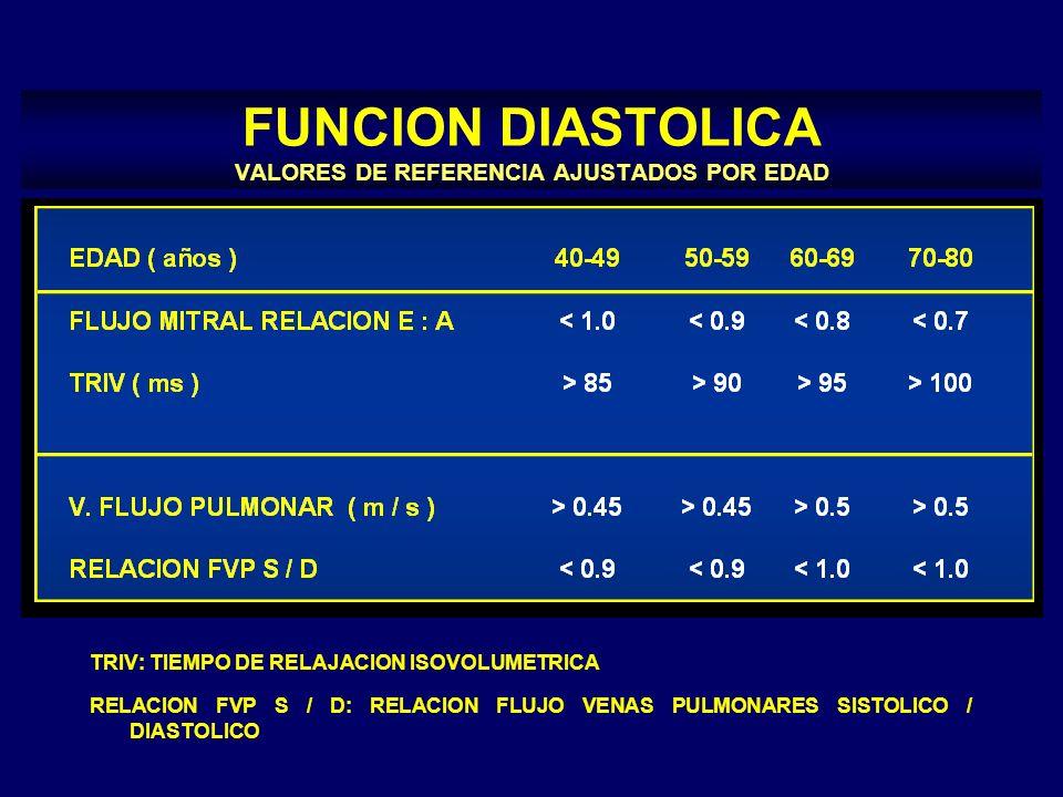 FUNCION DIASTOLICA VALORES DE REFERENCIA AJUSTADOS POR EDAD TRIV: TIEMPO DE RELAJACION ISOVOLUMETRICA RELACION FVP S / D: RELACION FLUJO VENAS PULMONA