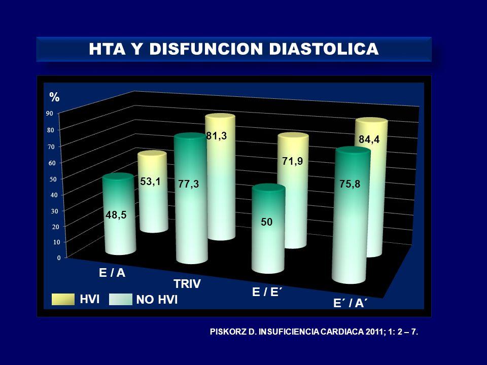 48,5 77,3 50 75,8 53,1 81,3 71,9 84,4 % E / A TRIV E / E´ E´ / A´ HVI NO HVI PISKORZ D. INSUFICIENCIA CARDIACA 2011; 1: 2 – 7. HTA Y DISFUNCION DIASTO