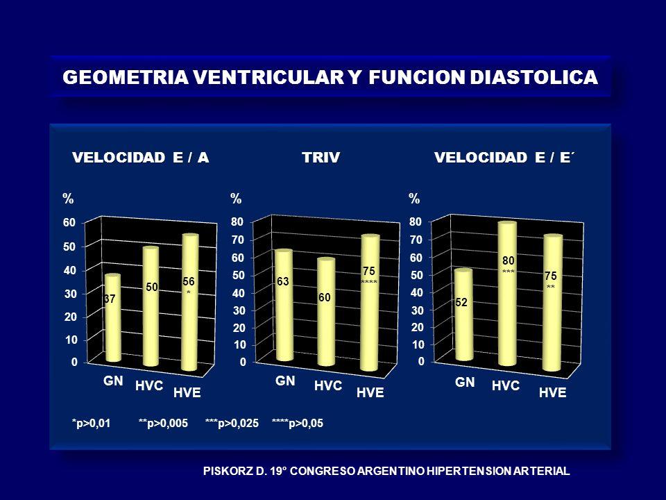 GEOMETRIA VENTRICULAR Y FUNCION DIASTOLICA GN HVC HVE %% VELOCIDAD E / A TRIV VELOCIDAD E / E´ 37 50 56 * 63 60 75 **** 52 80 *** 75 ** *p>0,01**p>0,0