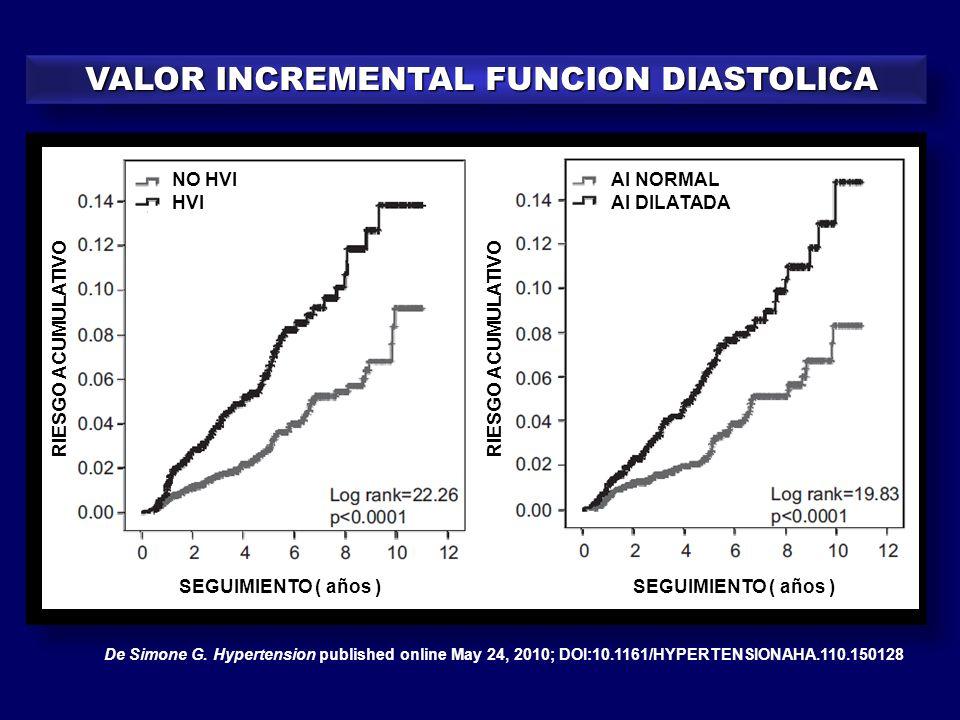 VALOR INCREMENTAL FUNCION DIASTOLICA VALOR INCREMENTAL FUNCION DIASTOLICA De Simone G. Hypertension published online May 24, 2010; DOI:10.1161/HYPERTE