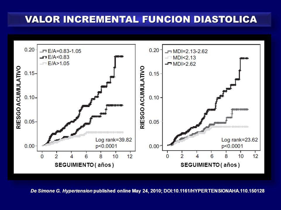 SEGUIMIENTO ( años ) RIESGO ACUMULATIVO De Simone G. Hypertension published online May 24, 2010; DOI:10.1161/HYPERTENSIONAHA.110.150128 VALOR INCREMEN