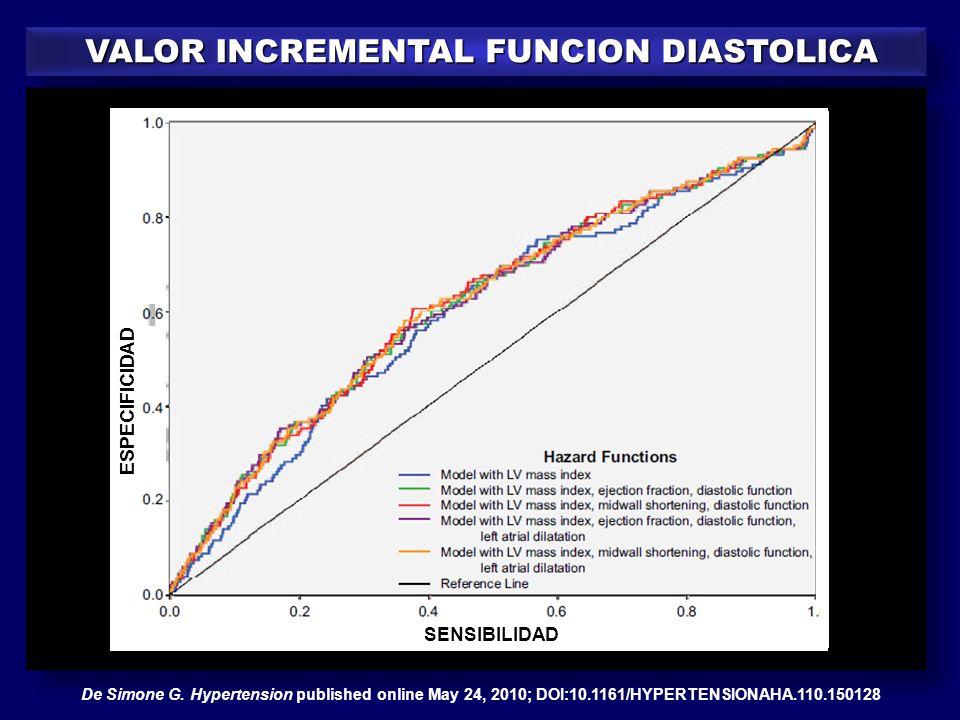 De Simone G. Hypertension published online May 24, 2010; DOI:10.1161/HYPERTENSIONAHA.110.150128 SENSIBILIDAD ESPECIFICIDAD VALOR INCREMENTAL FUNCION D