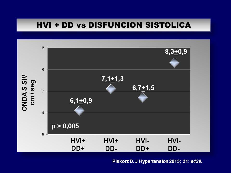 HVI + DD vs DISFUNCION SISTOLICA ONDA S SIV cm / seg HVI+ DD+ HVI+ DD- HVI- DD+ HVI- DD- 6,1+0,9 7,1+1,3 6,7+1,5 8,3+0,9 p > 0,005 Piskorz D. J Hypert