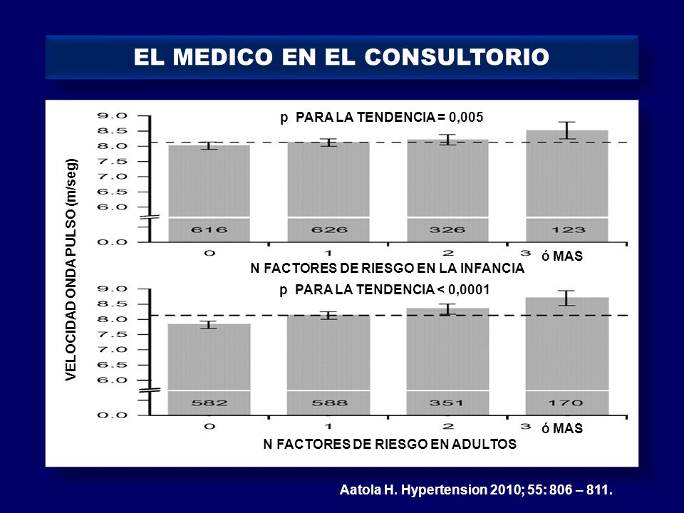 EL MEDICO EN EL CONSULTORIO Aatola H. Hypertension 2010; 55: 806 – 811. N FACTORES DE RIESGO EN LA INFANCIA N FACTORES DE RIESGO EN ADULTOS ó MAS p PA