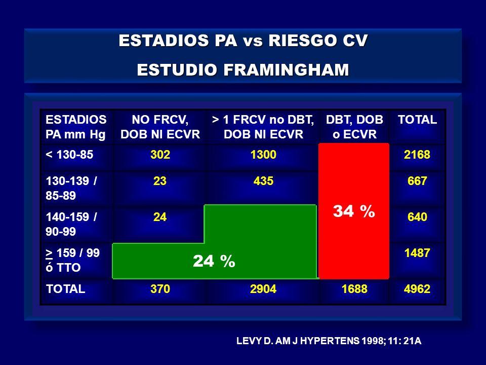 ESTADIOS PA vs RIESGO CV ESTUDIO FRAMINGHAM ESTADIOS PA vs RIESGO CV ESTUDIO FRAMINGHAM LEVY D. AM J HYPERTENS 1998; 11: 21A ESTADIOS PA mm Hg NO FRCV