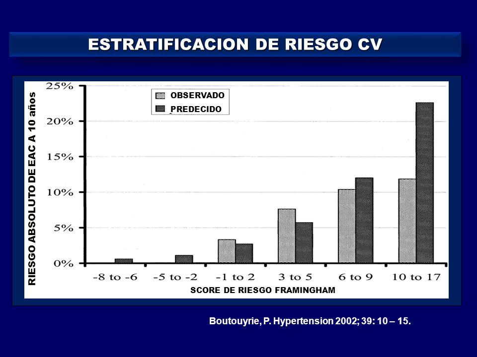 ESTRATIFICACION DE RIESGO CV Boutouyrie, P. Hypertension 2002; 39: 10 – 15. RIESGO ABSOLUTO DE EAC A 10 años SCORE DE RIESGO FRAMINGHAM OBSERVADO PRED