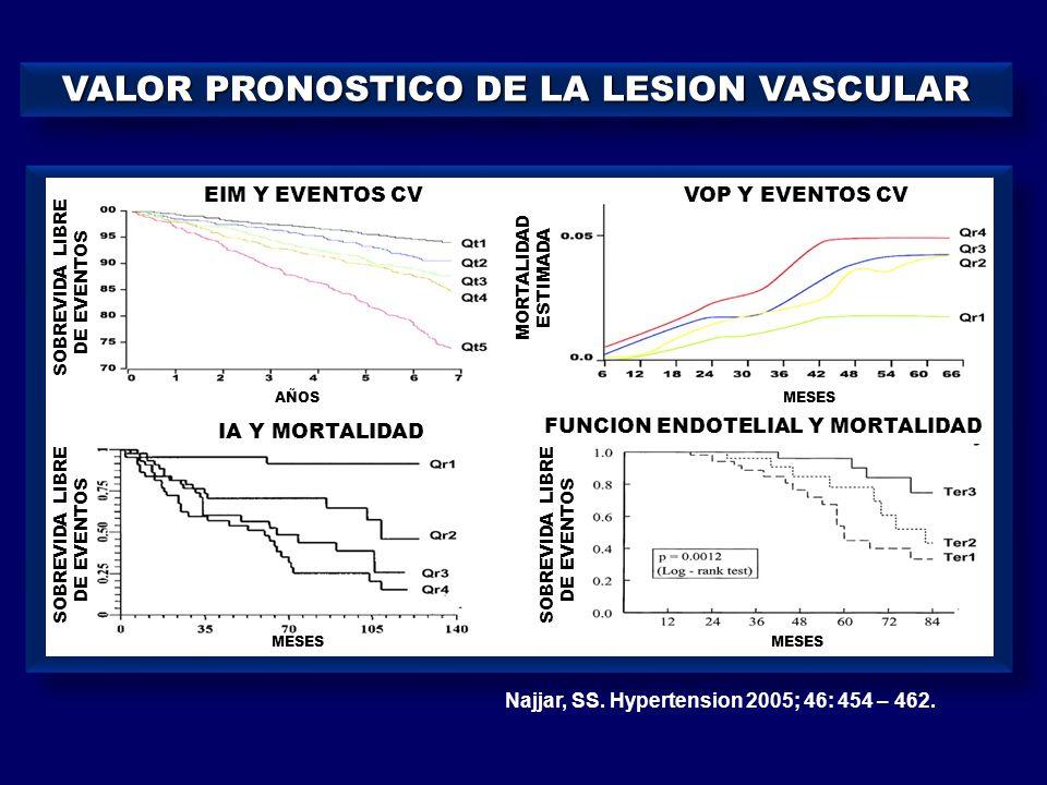 VALOR PRONOSTICO DE LA LESION VASCULAR Najjar, SS. Hypertension 2005; 46: 454 – 462. EIM Y EVENTOS CVVOP Y EVENTOS CV FUNCION ENDOTELIAL Y MORTALIDAD