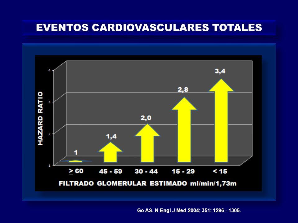 CREATININA SERICA MICROALBUMINURIA MACROALBUMINURIA MICROALBUMINURIA FG ESTIMADO Ml / min / 1,73 m2 HIPERFILTRACION ESTADIOSENFERMEDAD RENAL CRONICA RESTAURACION DEL DAÑO CV Y RENAL RIESGO RENAL Y CARDIOVASCULAR SEVERIDADHTAPREVENCIONREGRESION ESTADIO 1 HIPERFILTRACION o FG PRESERVADO ESTADIO 2 DETERIORO LEVE FUNCION RENAL ESTADIO 3 DETERIOROMODERADO FUNCION RENAL ESTADIO 4 DETERIORO SEVERO FUNCION RENAL ESTADIO 5 ESRD