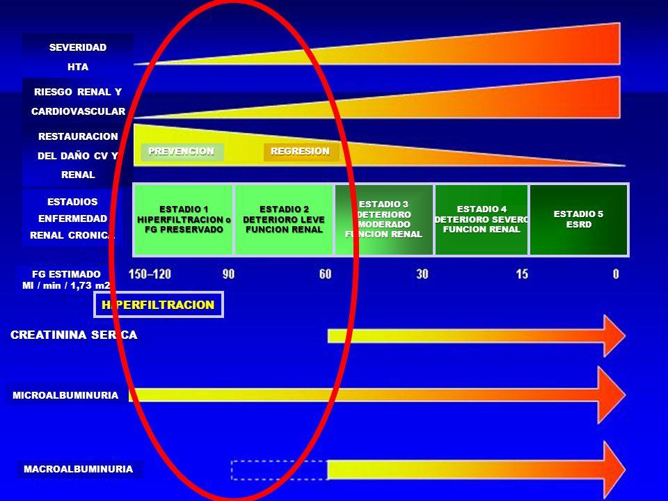 PA SISTOLICA NOCTURNA mm Hg PRESION ARTERIAL Y MICROALBUMINURIA RITZ E.